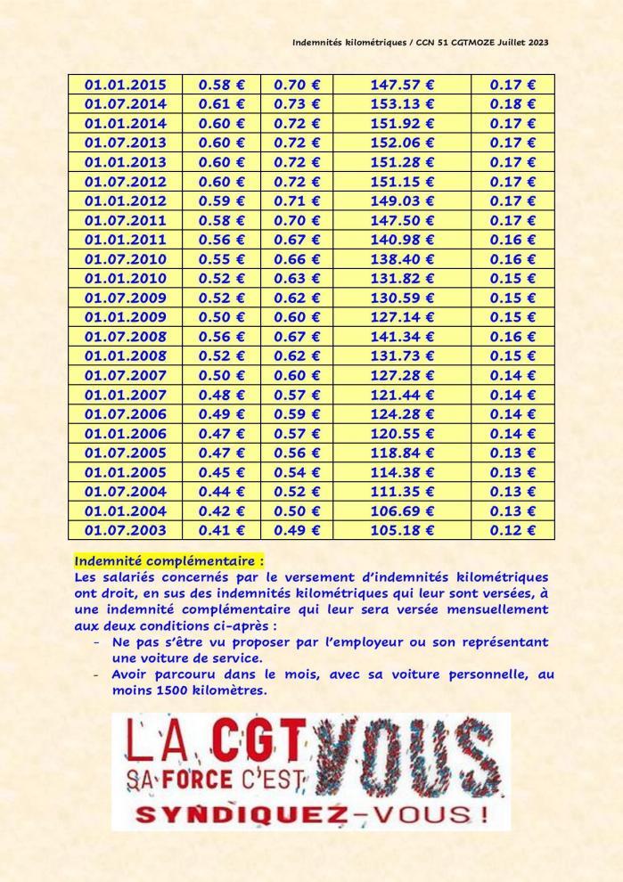 Indemnites kilometriques page 002